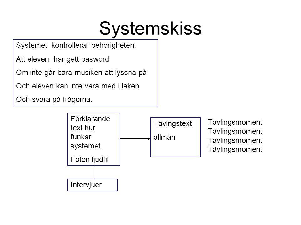 Systemskiss Systemet kontrollerar behörigheten.