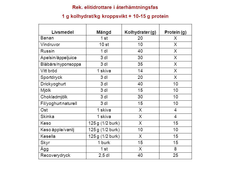 Rek. elitidrottare i återhämtningsfas 1 g kolhydrat/kg kroppsvikt + 10-15 g protein Livsmedel Mängd Kolhydrater (g) Protein (g) Banan 1 st20X Vindruvo
