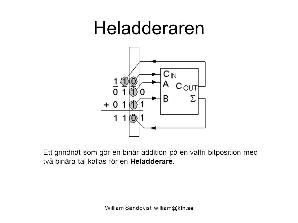 Heladderaren Ett grindnät som gör en binär addition på en valfri bitposition med två binära tal kallas för en Heladderare. William Sandqvist william@k