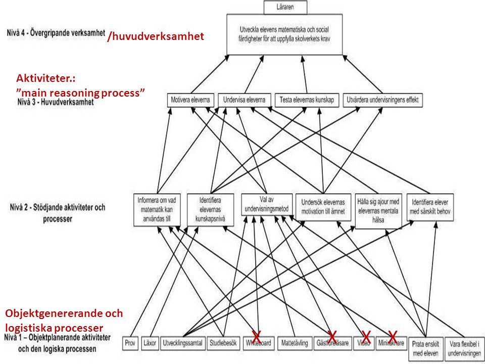 Objektgenererande och logisktiska processer XXXX Aktiviteter.: main reasoning process /huvudverksamhet
