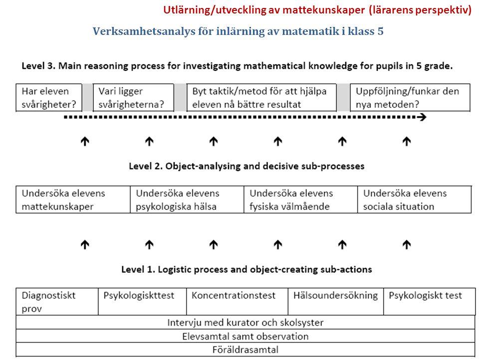 Utlärning/utveckling av mattekunskaper (lärarens perspektiv)