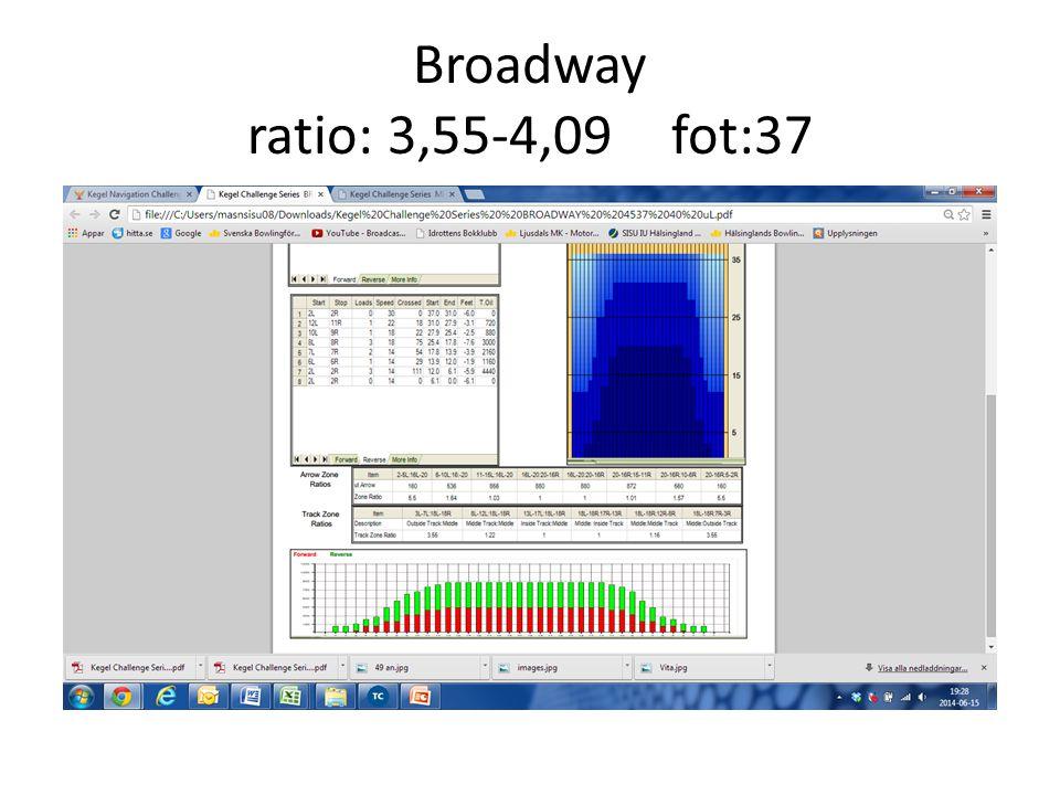 Broadway ratio: 3,55-4,09fot:37