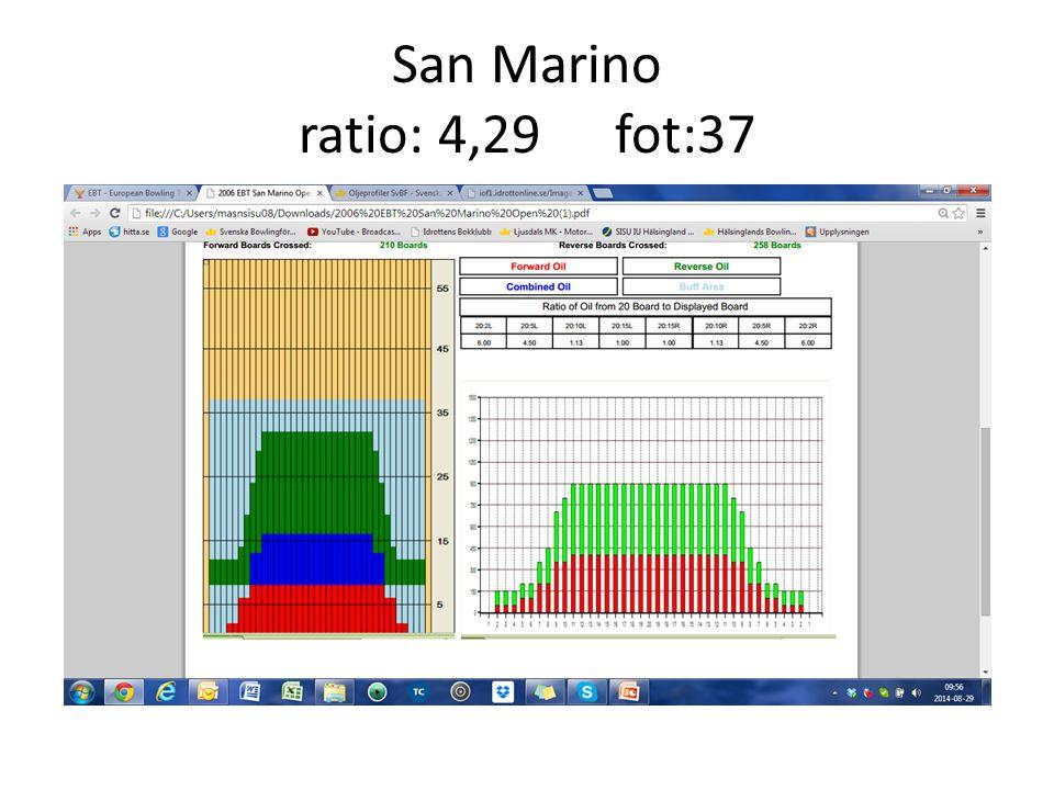San Marino ratio: 4,29fot:37