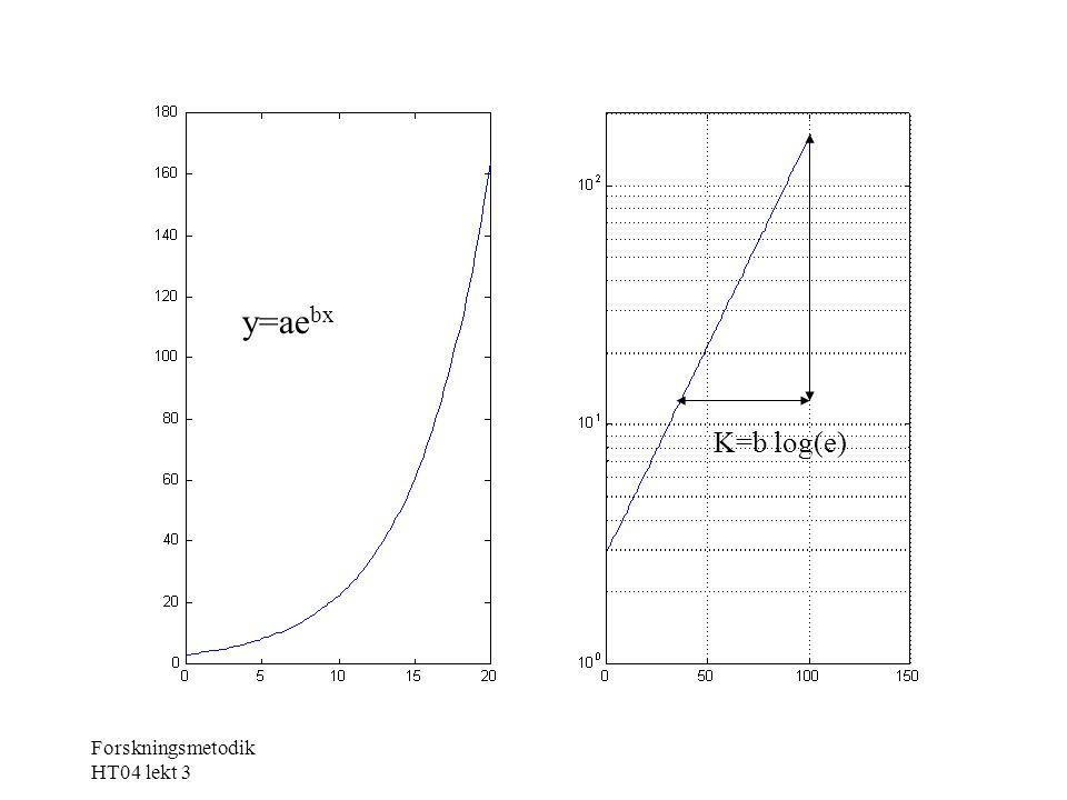 y=ae bx K=b log(e)