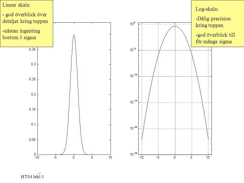 Forskningsmetodik HT04 lekt 3 Linear skala: - god överblick över detaljer kring toppen -nästan ingenting bortom 3 sigma Log-skala: -Dålig precision kring toppen -god överblick till för många sigma