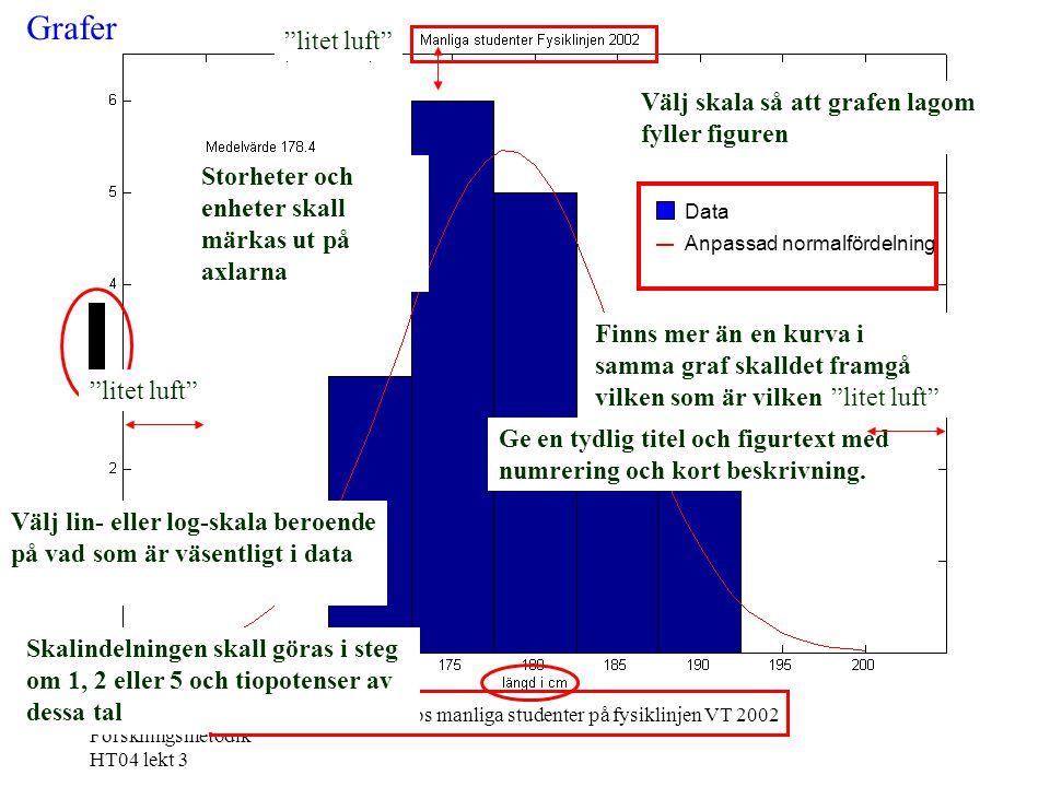 Forskningsmetodik HT04 lekt 3 Grafer Välj lin- eller log-skala beroende på vad som är väsentligt i data Data Anpassad normalfördelning Figur 8. Längd