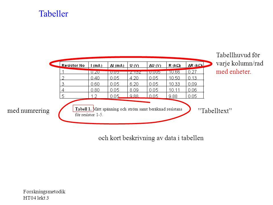 Forskningsmetodik HT04 lekt 3 Tabell 1. Mätt spänning och ström samt beräknad resistans för resistor 1-5. Tabeller Tabellhuvud för varje kolumn/rad me