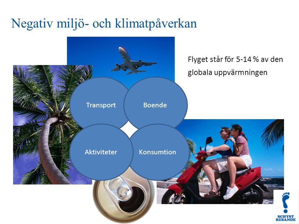 Flyget står för 5-14 % av den globala uppvärmningen Negativ miljö- och klimatpåverkan TransportBoende KonsumtionAktiviteter