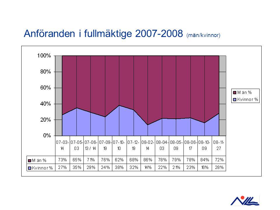 Anföranden i fullmäktige 2007-2008 (män/kvinnor)
