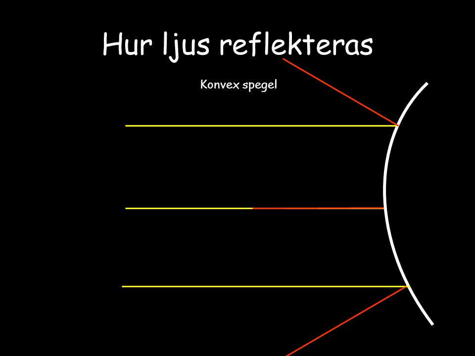 Hur ljus reflekteras Konvex spegel