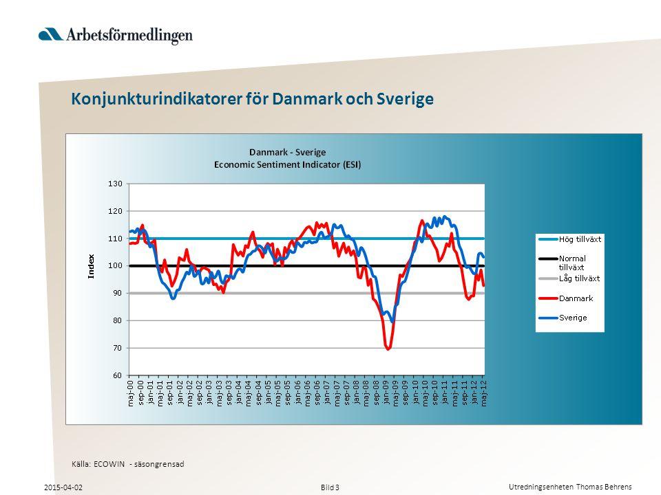 Bild 3 2015-04-02 Utredningsenheten Thomas Behrens Källa: ECOWIN - säsongrensad Konjunkturindikatorer för Danmark och Sverige