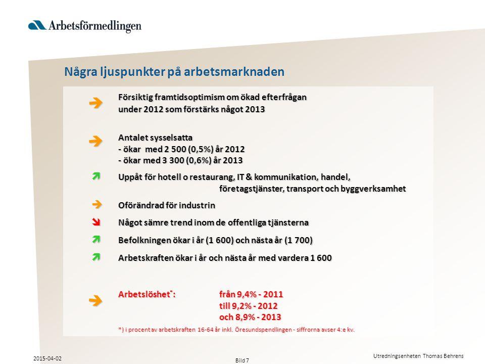 Några ljuspunkter på arbetsmarknaden Försiktig framtidsoptimism om ökad efterfrågan under 2012 som förstärks något 2013 Antalet sysselsatta - ökar med 2 500 (0,5%) år 2012 - ökar med 3 300 (0,6%) år 2013 Antalet sysselsatta - ökar med 2 500 (0,5%) år 2012 - ökar med 3 300 (0,6%) år 2013  Uppåt för hotell o restaurang, IT & kommunikation, handel, företagstjänster, transport och byggverksamhet  Oförändrad för industrin  Något sämre trend inom de offentliga tjänsterna  Befolkningen ökar i år (1 600) och nästa år (1 700)  Arbetskraften ökar i år och nästa år med vardera 1 600 Arbetslöshet * : från 9,4% - 2011 till 9,2% - 2012 och 8,9% - 2013 *) i procent av arbetskraften 16-64 år inkl.