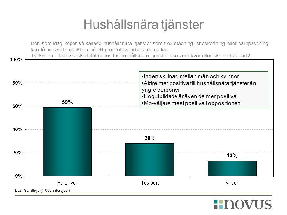 Hushållsnära tjänster Bas: Samtliga (1 000 intervjuer) Den som idag köper så kallade hushållsnära tjänster som t ex städning, snöskottning eller barnpassning kan få en skattereduktion på 50 procent av arbetskostnaden.
