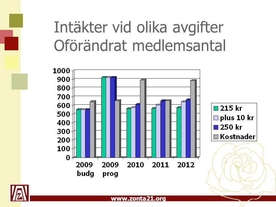 www.zonta21.org Intäkter vid olika avgifter Oförändrat medlemsantal