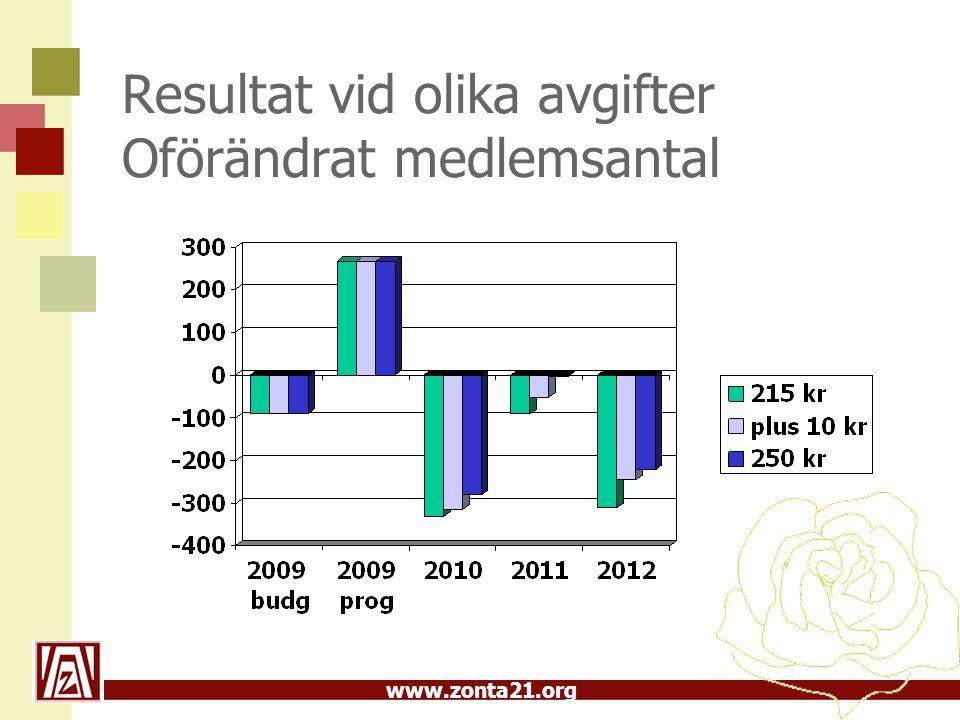 www.zonta21.org Resultat vid olika avgifter Oförändrat medlemsantal