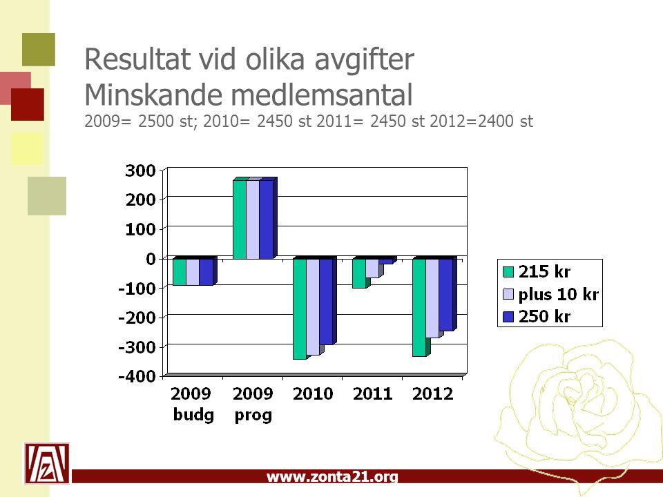 www.zonta21.org Resultat vid olika avgifter Minskande medlemsantal 2009= 2500 st; 2010= 2450 st 2011= 2450 st 2012=2400 st