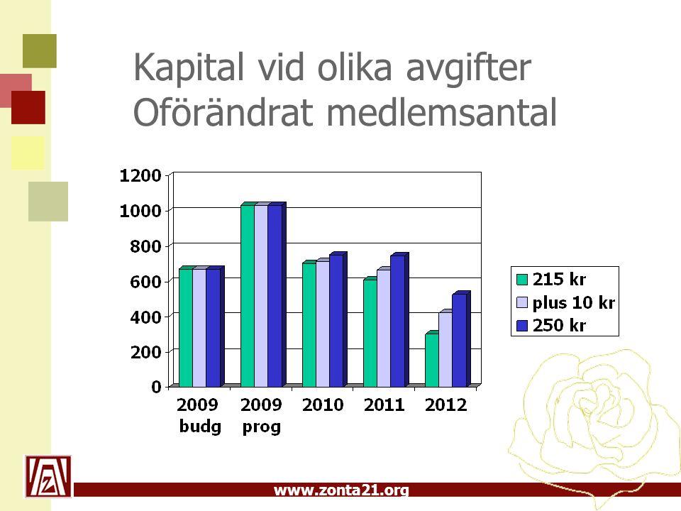 www.zonta21.org Kapital vid olika avgifter Oförändrat medlemsantal