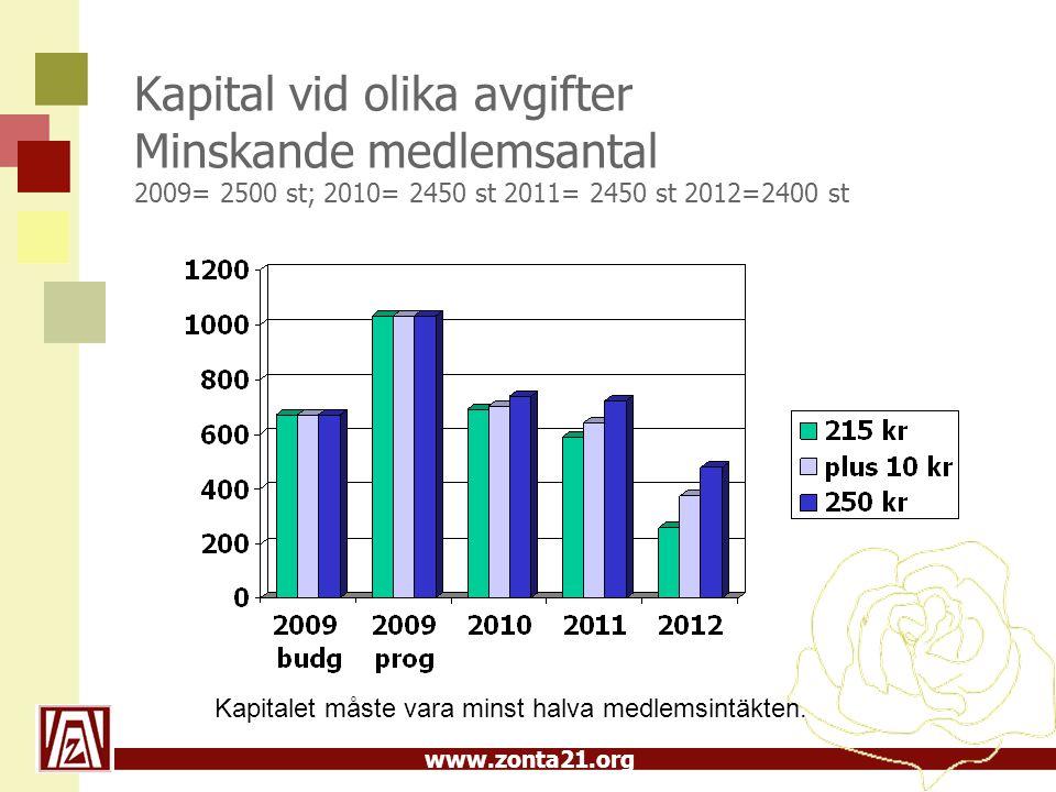 www.zonta21.org Kapital vid olika avgifter Minskande medlemsantal 2009= 2500 st; 2010= 2450 st 2011= 2450 st 2012=2400 st Kapitalet måste vara minst halva medlemsintäkten.
