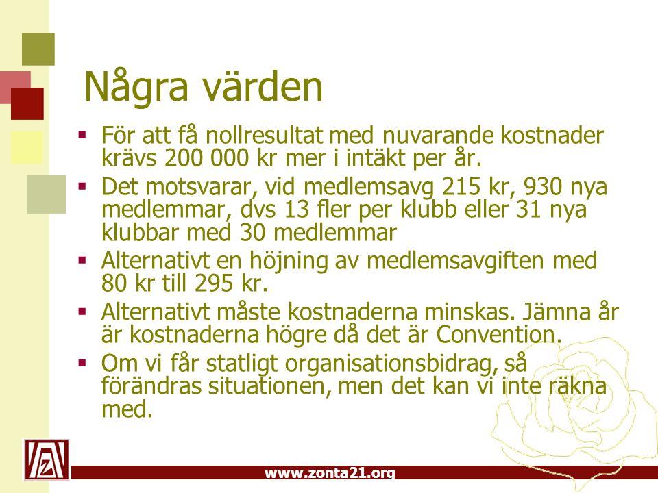 www.zonta21.org Några värden  För att få nollresultat med nuvarande kostnader krävs 200 000 kr mer i intäkt per år.