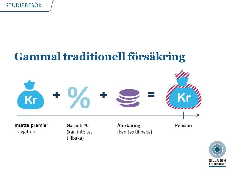 STUDIEBESÖK Gammal traditionell försäkring Insatta premier – avgiften Garanti % (kan inte tas tillbaka) Återbäring (kan tas tillbaka) Pension %