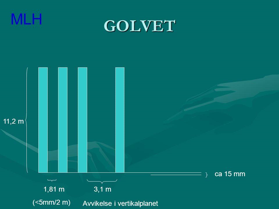 GOLVET 11,2 m 1,81 m3,1 m (<5mm/2 m) ca 15 mm MLH Avvikelse i vertikalplanet