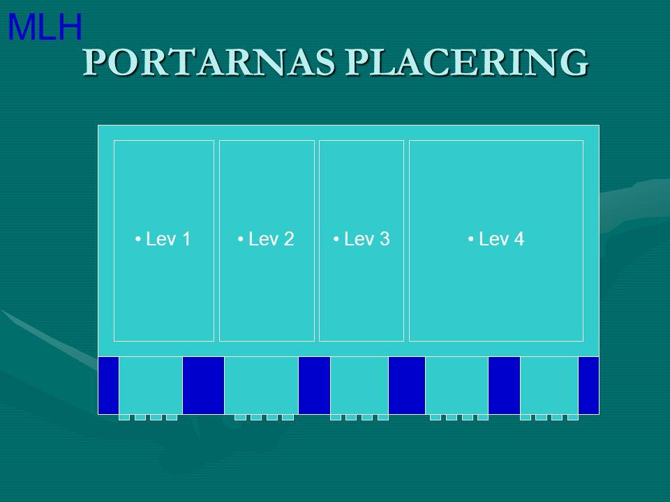 PORTARNAS PLACERING Lev 1 Lev 2 Lev 3 Lev 4 MLH