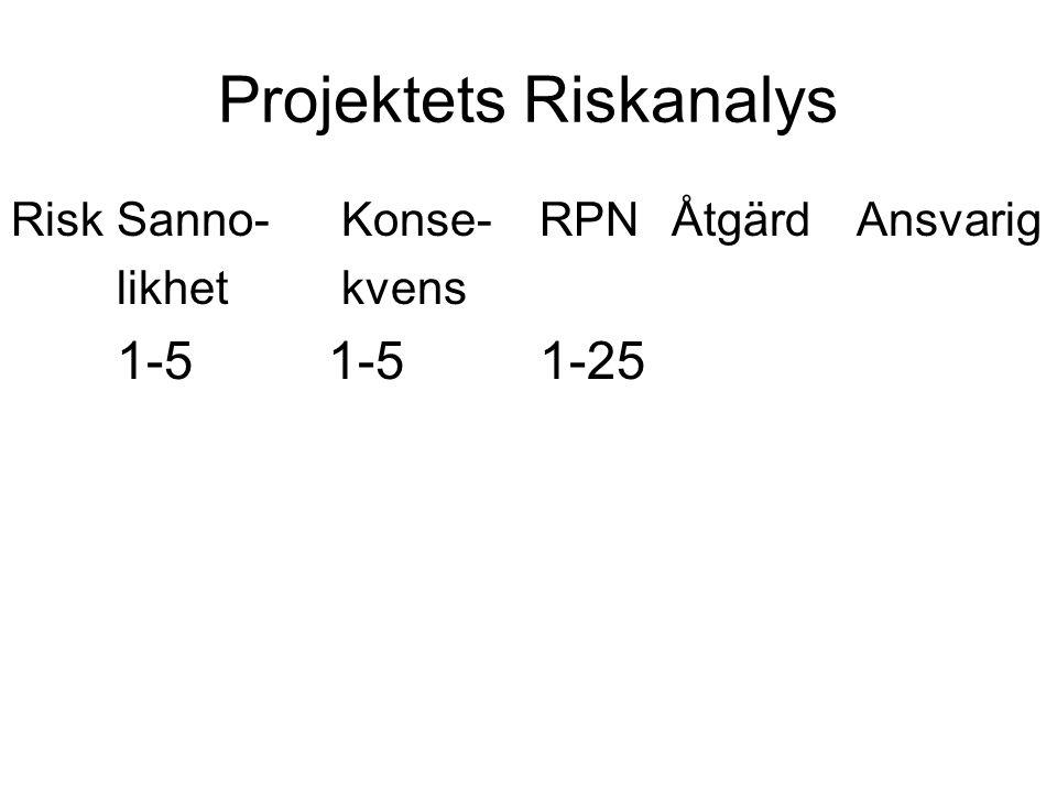 Projektets Riskanalys RiskSanno- Konse-RPN ÅtgärdAnsvarig likhet kvens 1-51-51-25