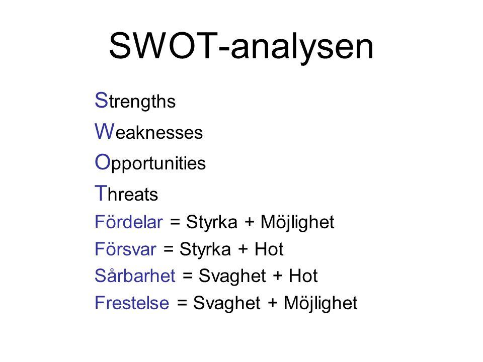 SWOT-analysen S trengths W eaknesses O pportunities T hreats Fördelar = Styrka + Möjlighet Försvar = Styrka + Hot Sårbarhet = Svaghet + Hot Frestelse
