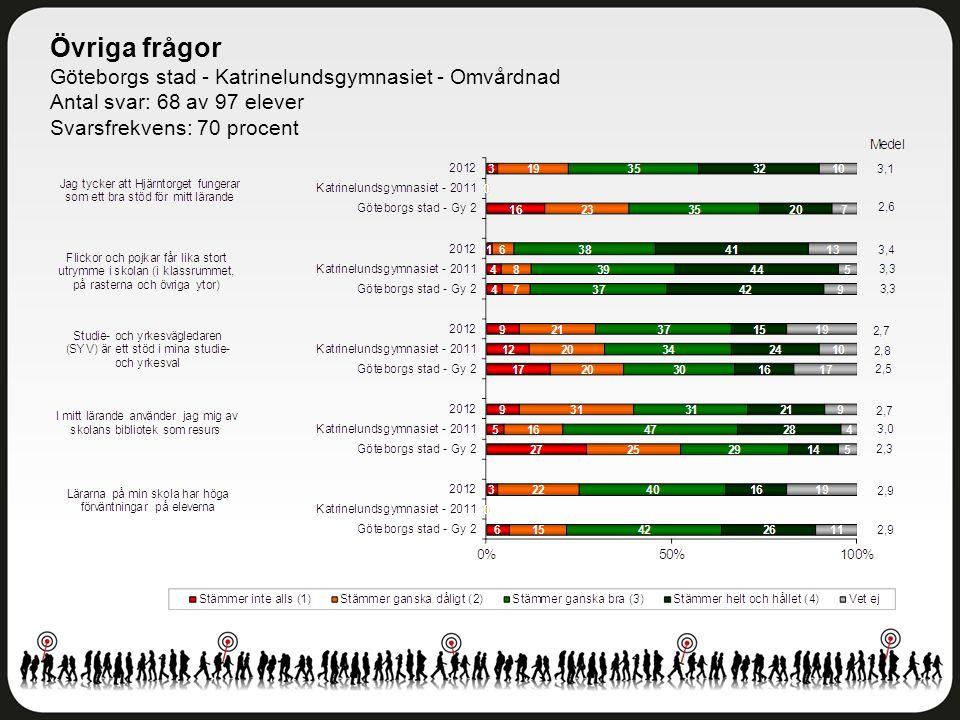 Övriga frågor Göteborgs stad - Katrinelundsgymnasiet - Omvårdnad Antal svar: 68 av 97 elever Svarsfrekvens: 70 procent
