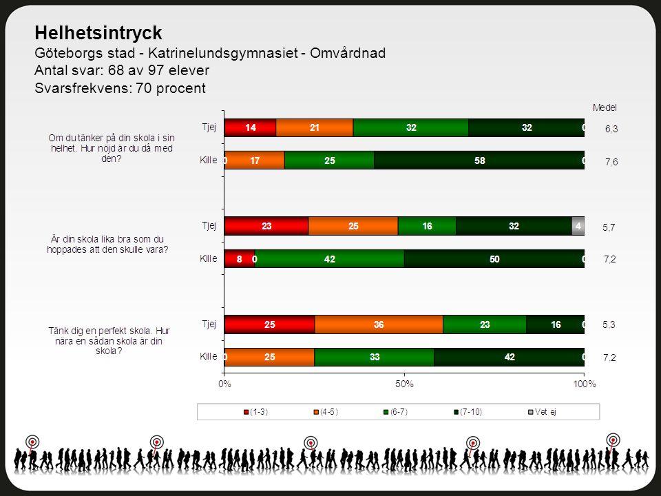 Helhetsintryck Göteborgs stad - Katrinelundsgymnasiet - Omvårdnad Antal svar: 68 av 97 elever Svarsfrekvens: 70 procent
