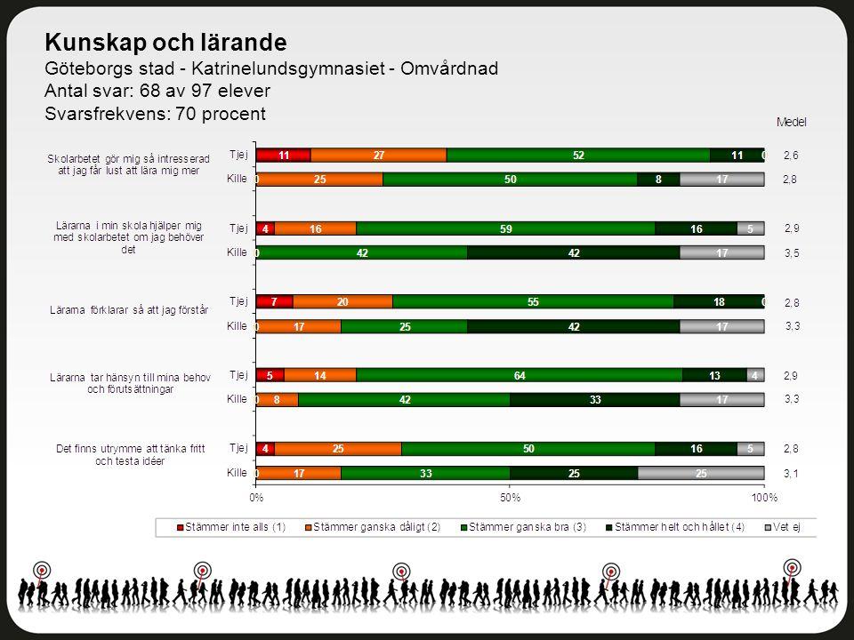 Kunskap och lärande Göteborgs stad - Katrinelundsgymnasiet - Omvårdnad Antal svar: 68 av 97 elever Svarsfrekvens: 70 procent