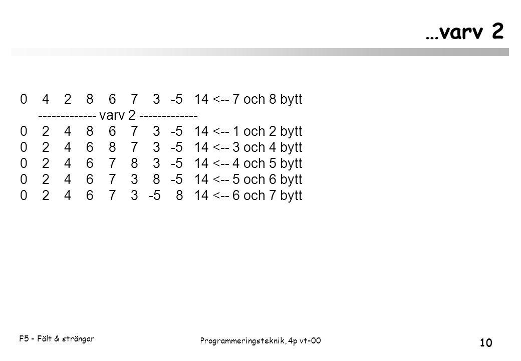 F5 - Fält & strängar 10 Programmeringsteknik, 4p vt-00 …varv 2 0 4 2 8 6 7 3 -5 14 <-- 7 och 8 bytt ------------- varv 2 ------------- 0 2 4 8 6 7 3 -5 14 <-- 1 och 2 bytt 0 2 4 6 8 7 3 -5 14 <-- 3 och 4 bytt 0 2 4 6 7 8 3 -5 14 <-- 4 och 5 bytt 0 2 4 6 7 3 8 -5 14 <-- 5 och 6 bytt 0 2 4 6 7 3 -5 8 14 <-- 6 och 7 bytt