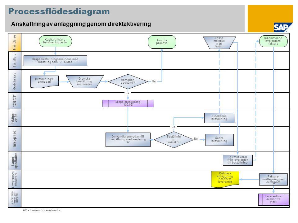 Processflödesdiagram Anskaffning av anläggning genom direktaktivering Anläggnings- bokförare Inköpare Händelse Leverantörs- reskontra Anmodan godkänd.