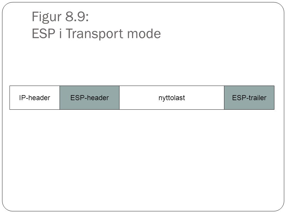 Figur 8.9: ESP i Transport mode IP-headerESP-headernyttolastESP-trailer