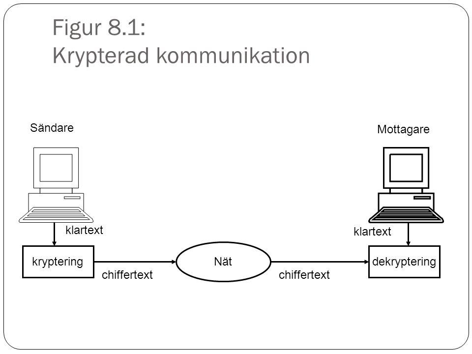 Figur 8.1: Krypterad kommunikation krypteringdekryptering Nät Sändare Mottagare klartext chiffertext