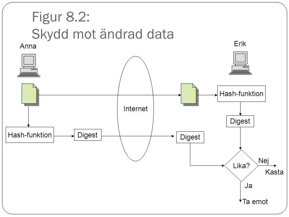 Figur 8.2: Skydd mot ändrad data Anna Erik Hash-funktion Digest Hash-funktion Internet Digest Lika.