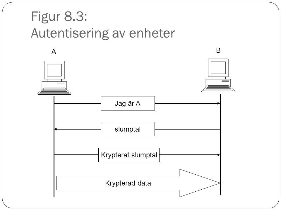 Figur 8.4: Digital signatur Anna Erik Hash-funktion Digest Hash-funktion Digest Lika.