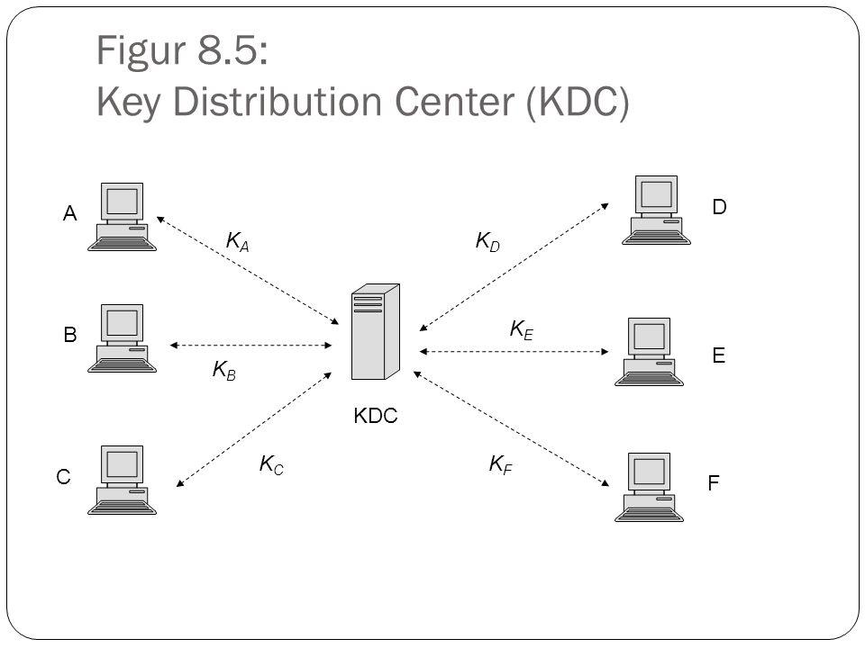Figur 8.5: Key Distribution Center (KDC) KDC KAKA KBKB KCKC A B C KDKD KEKE KFKF D E F