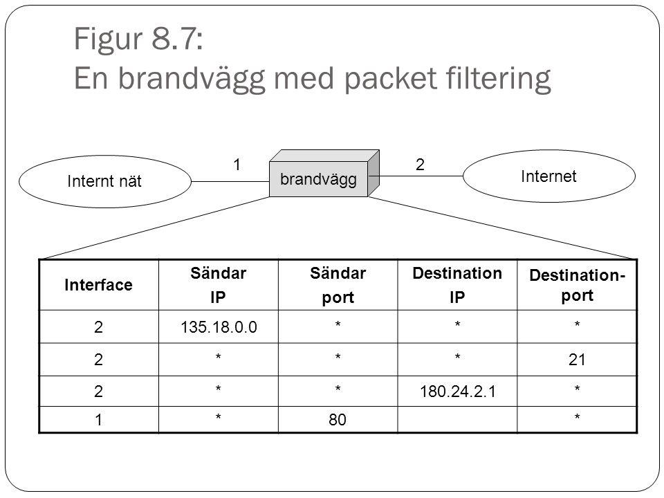 Figur 8.7: En brandvägg med packet filtering brandvägg Internt nät Internet Interface Sändar IP Sändar port Destination IP Destination- port 2135.18.0.0*** 2***21 2**180.24.2.1* 1*80* 12