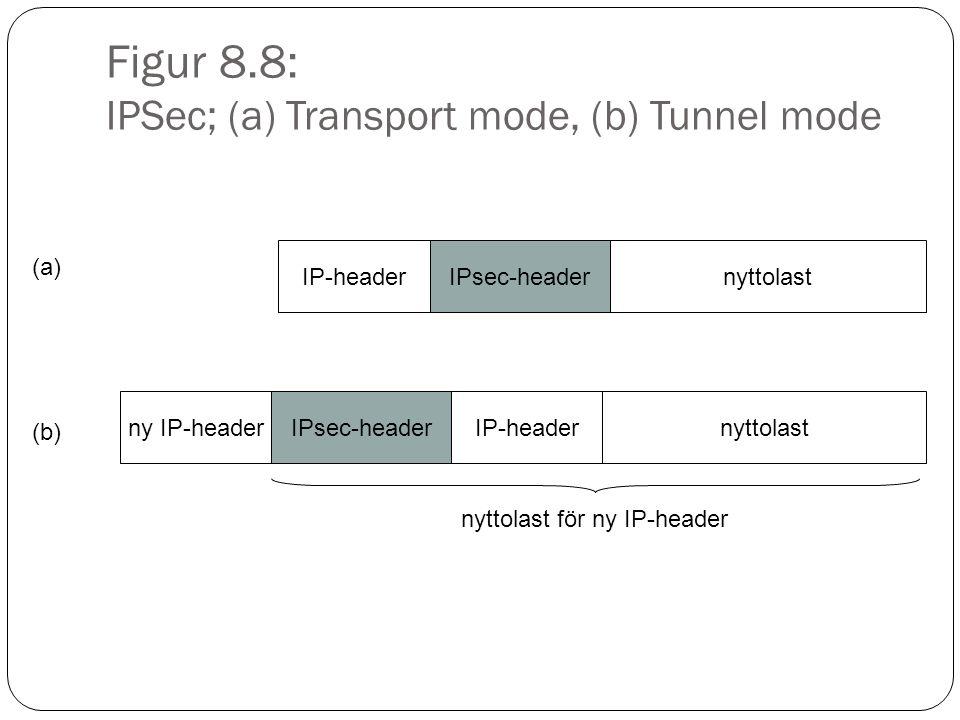 Figur 8.9: ESP i Transport mode IP-headerESP-headernyttolastESP-trailer