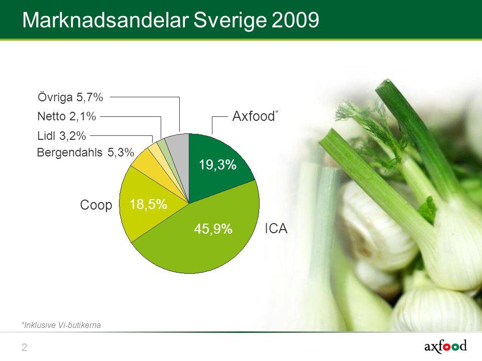 22 Marknadsandelar Sverige 2009 *Inklusive Vi-butikerna Axfood * 19,3% ICA 45,9% Coop 18,5% Bergendahls 5,3% Lidl 3,2% Netto 2,1% Övriga 5,7%