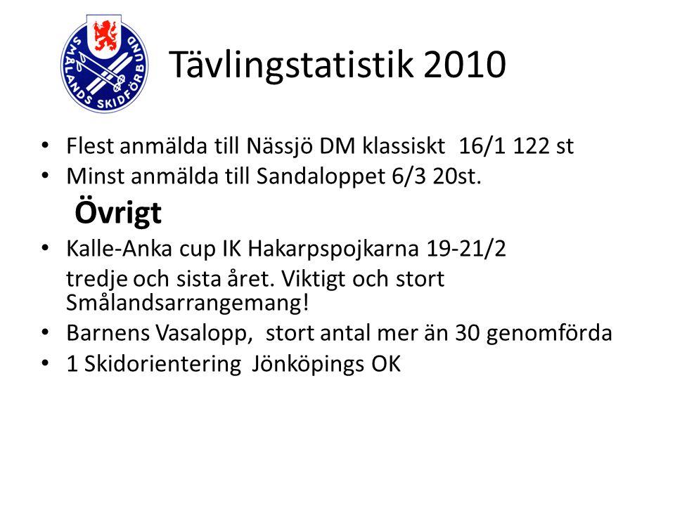 Tävlingstatistik 2010 Flest anmälda till Nässjö DM klassiskt 16/1 122 st Minst anmälda till Sandaloppet 6/3 20st. Övrigt Kalle-Anka cup IK Hakarpspojk