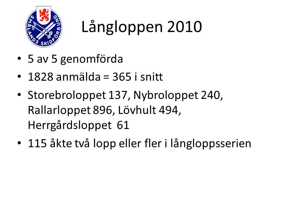 Zontävlingar 2010 15 st kända zontävlingar, i 4 olika zoner Hestra-Gnosjözonen 2, Vätterbygd 5, Högland 5, Kalmar-Växjözon 3 463 anmälda = 31st/ tävling (32!) Inga inrapporterade zontävlingar från Östra zonerna.