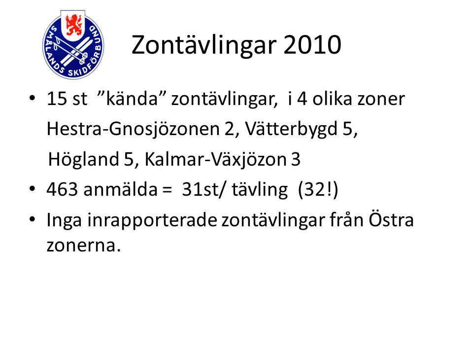 """Zontävlingar 2010 15 st """"kända"""" zontävlingar, i 4 olika zoner Hestra-Gnosjözonen 2, Vätterbygd 5, Högland 5, Kalmar-Växjözon 3 463 anmälda = 31st/ täv"""