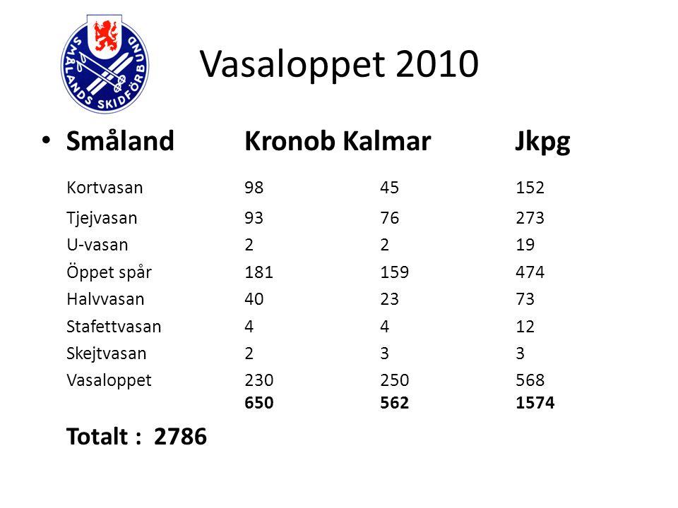 Vasaloppet 2010 SmålandKronob KalmarJkpg Kortvasan9845152 Tjejvasan9376273 U-vasan2219 Öppet spår181159474 Halvvasan402373 Stafettvasan4412 Skejtvasan233 Vasaloppet230250568 6505621574 Totalt : 2786