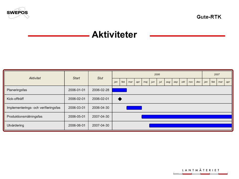 Gute-RTK Aktiviteter