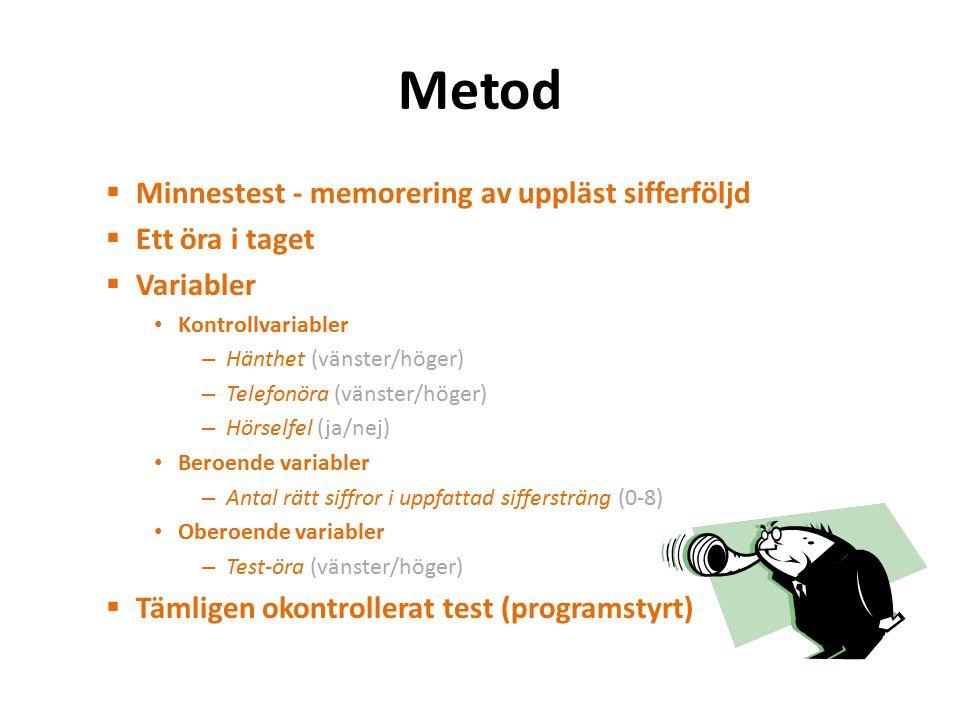 Metod  Minnestest - memorering av uppläst sifferföljd  Ett öra i taget  Variabler Kontrollvariabler – Hänthet (vänster/höger) – Telefonöra (vänster/höger) – Hörselfel (ja/nej) Beroende variabler – Antal rätt siffror i uppfattad siffersträng (0-8) Oberoende variabler – Test-öra (vänster/höger)  Tämligen okontrollerat test (programstyrt)