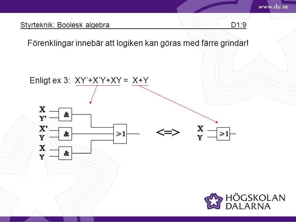 Styrteknik: Boolesk algebra D1:9 Förenklingar innebär att logiken kan göras med färre grindar! Enligt ex 3: XY'+X'Y+XY = X+Y