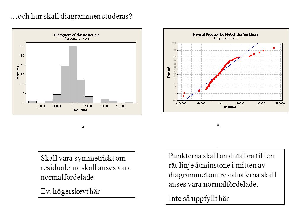 …och hur skall diagrammen studeras? Skall vara symmetriskt om residualerna skall anses vara normalfördelade Ev. högerskevt här Punkterna skall ansluta