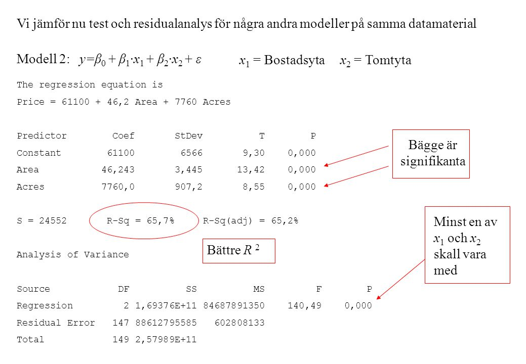 Vi jämför nu test och residualanalys för några andra modeller på samma datamaterial Modell 2: y=β 0 + β 1 ·x 1 + β 2 ·x 2 + ε x 1 = Bostadsyta x 2 = Tomtyta The regression equation is Price = 61100 + 46,2 Area + 7760 Acres Predictor Coef StDev T P Constant 61100 6566 9,30 0,000 Area 46,243 3,445 13,42 0,000 Acres 7760,0 907,2 8,55 0,000 S = 24552 R-Sq = 65,7% R-Sq(adj) = 65,2% Analysis of Variance Source DF SS MS F P Regression 2 1,69376E+11 84687891350 140,49 0,000 Residual Error 147 88612795585 602808133 Total 149 2,57989E+11 Bättre R 2 Bägge är signifikanta Minst en av x 1 och x 2 skall vara med
